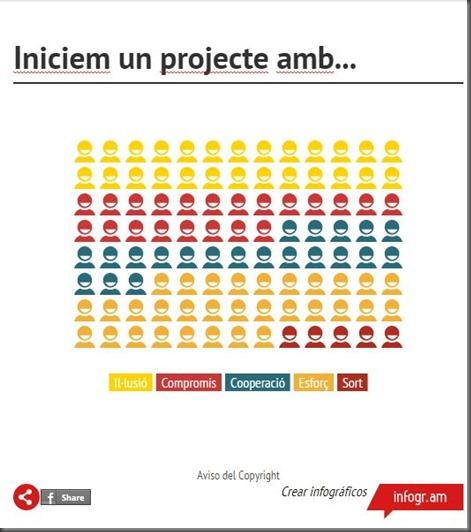 projecte