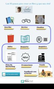 10 pasos libro _Infografia