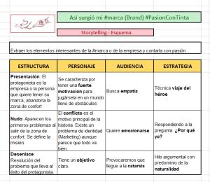 esquema marca personal_PasionConTinta