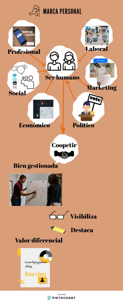 Marca personal_Infografia